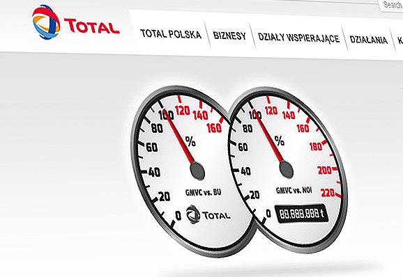 Total Polska / serwis intranetowy